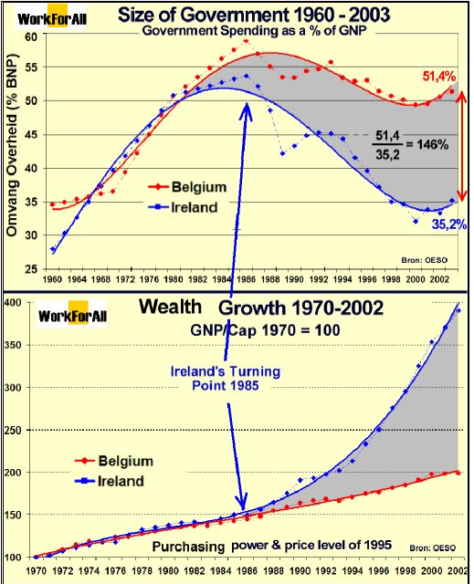 Reaganomics, a Success Story | The Brussels Journal